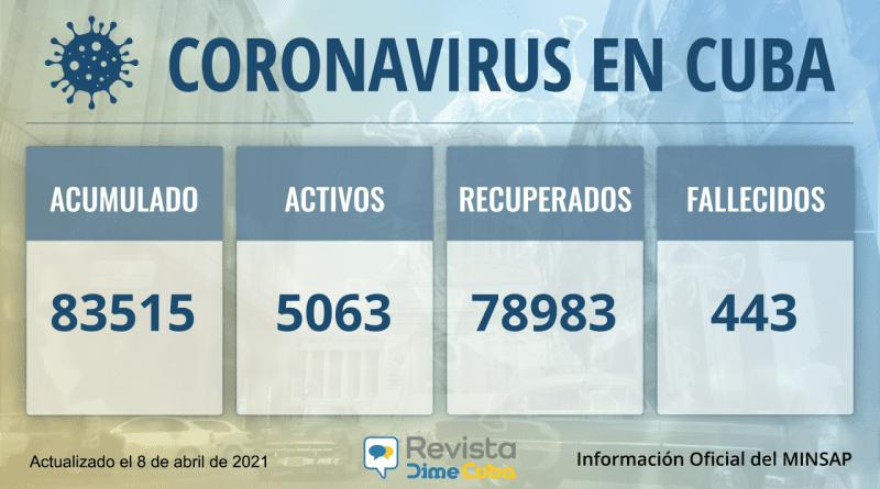 83515 casos coronavirus Cuba