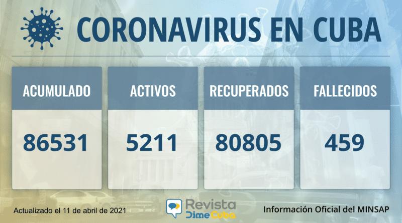 Cuba totaliza 86531 casos de coronavirus y 459 fallecidos