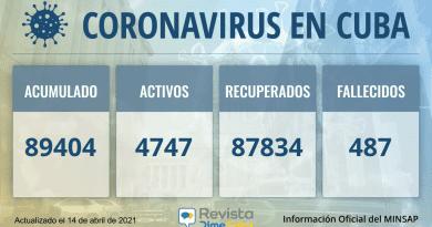 89404 Casos coronavirus Cuba