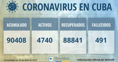 90408 Casos coronavirus Cuba