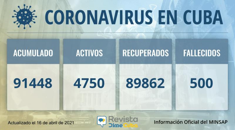 91448 Casos coronavirus Cuba