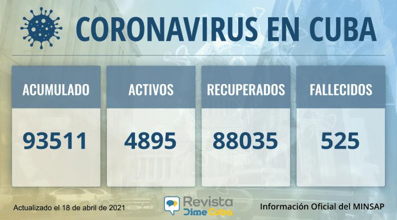 Cuba acumula 93511 casos de coronavirus y 525 fallecidos