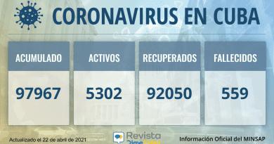 97967 casos coronavirus cuba