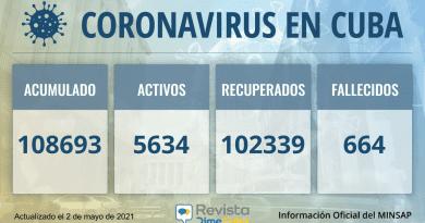 108693 casos de coronavirus en Cuba para este domingo