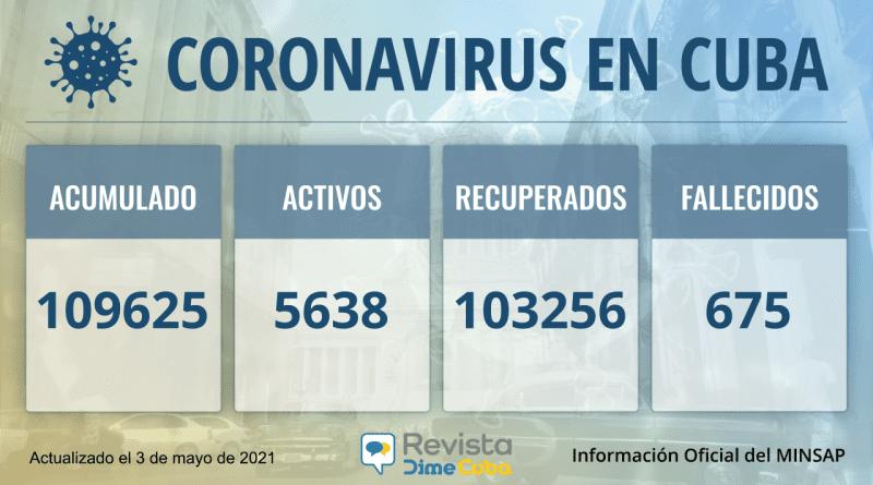 109625 casos coronavirus cuba