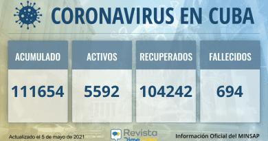 111654 casos coronavirus cuba
