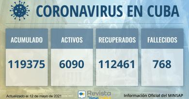 119375 casos coronavirus cuba