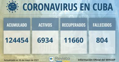Cuba acumula 124454 casos de coronavirus para este domingo