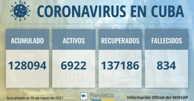128094 casos coronavirus cuba