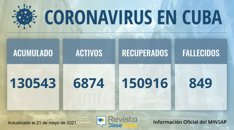 130543 casos coronavirus cuba