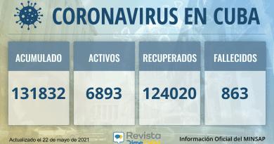 Cuba acumula 131832 casos de coronavirus para este sábado