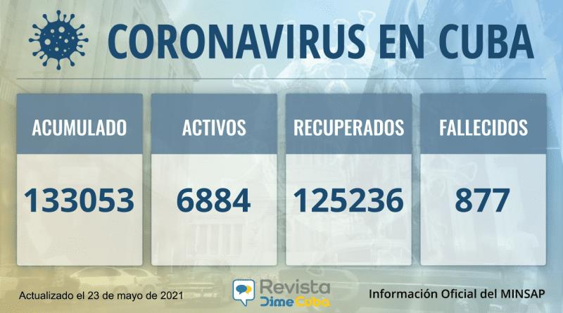 Cuba acumula 133053 casos de coronavirus para este domingo